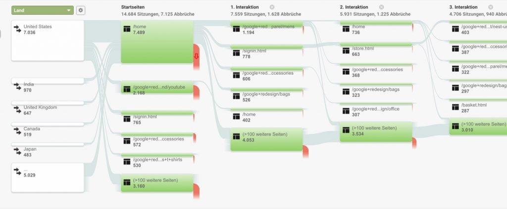 Lerne, wie du mit Google-Analytics deine Besucher besser verstehst