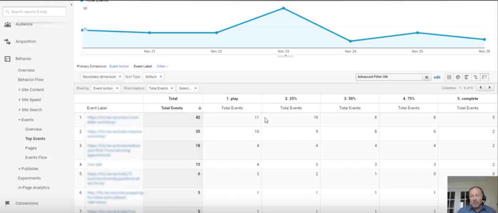 Pivat-Tabellen in Google Analytics